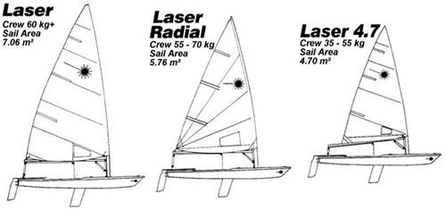 Laser-Riggs / Les Gréements du Laser